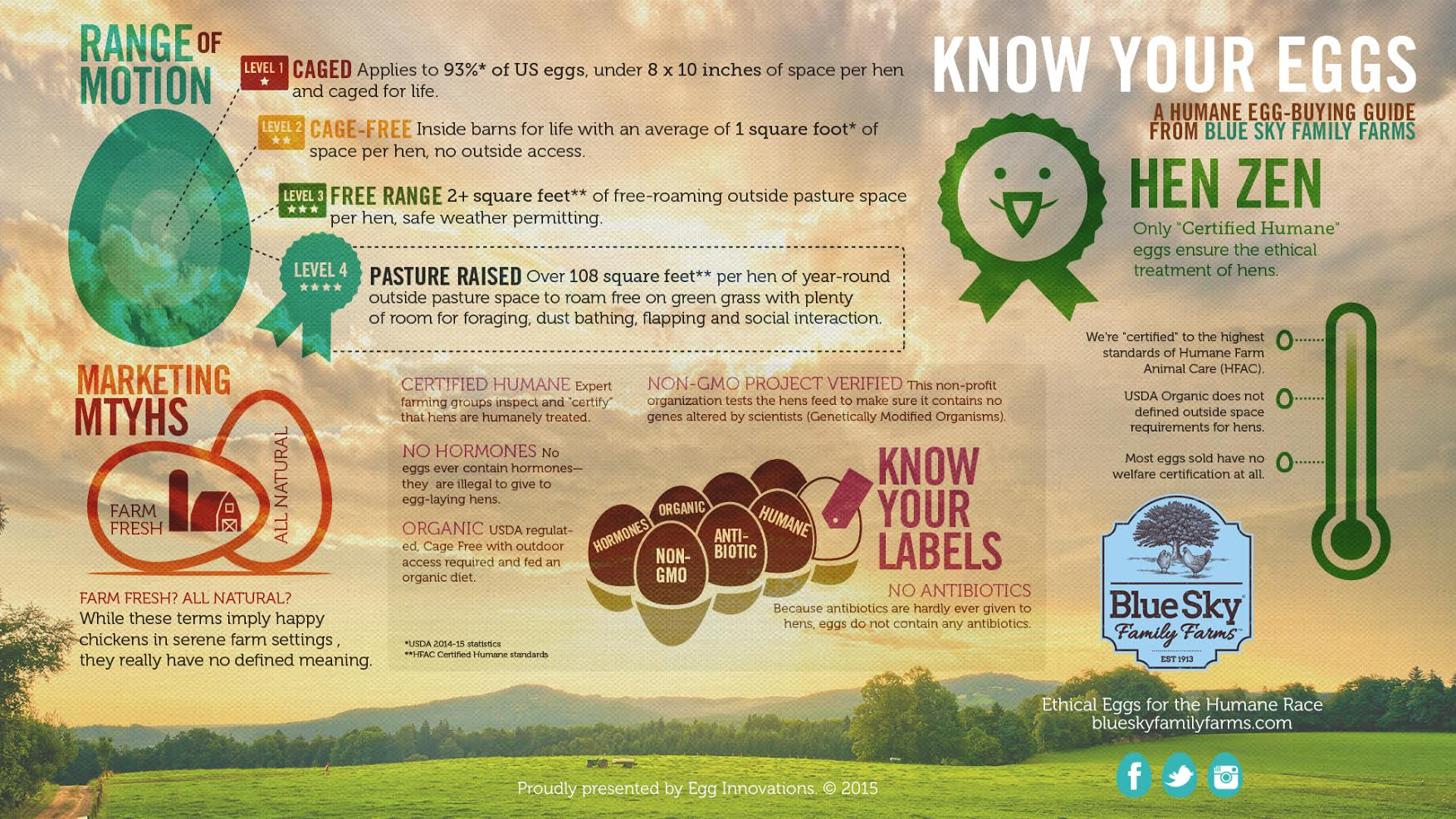 Know your eggs infographic